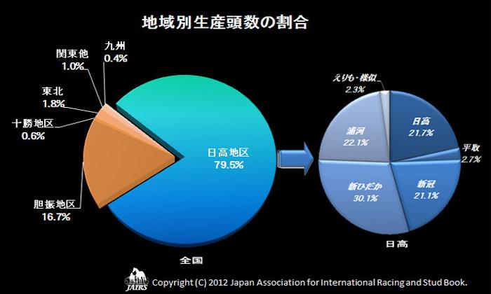 2011年地域別生産頭数の割合