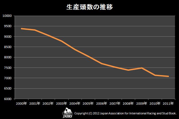 生産頭数の推移(2000〜2011)