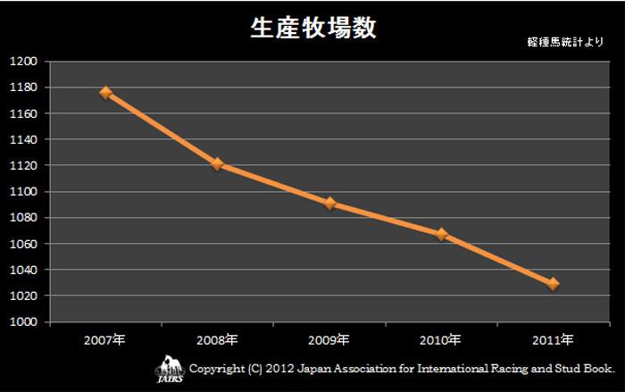 2011年生産牧場数推移