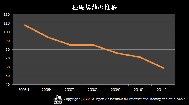 2011年種馬場数の推移
