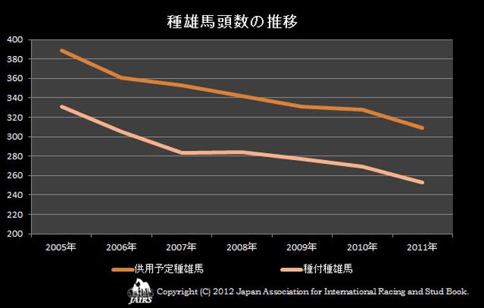 2011年種雄馬頭数の推移