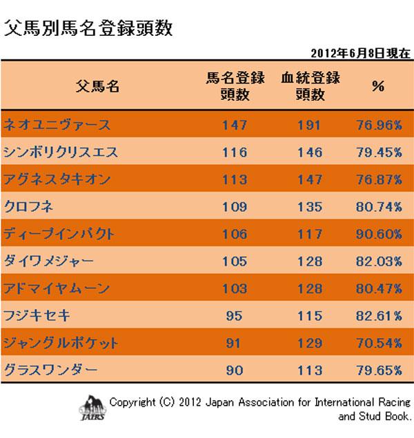 2012年父馬別馬名登録頭数(6月)