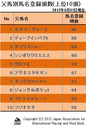 2012年父馬別馬名登録頭数