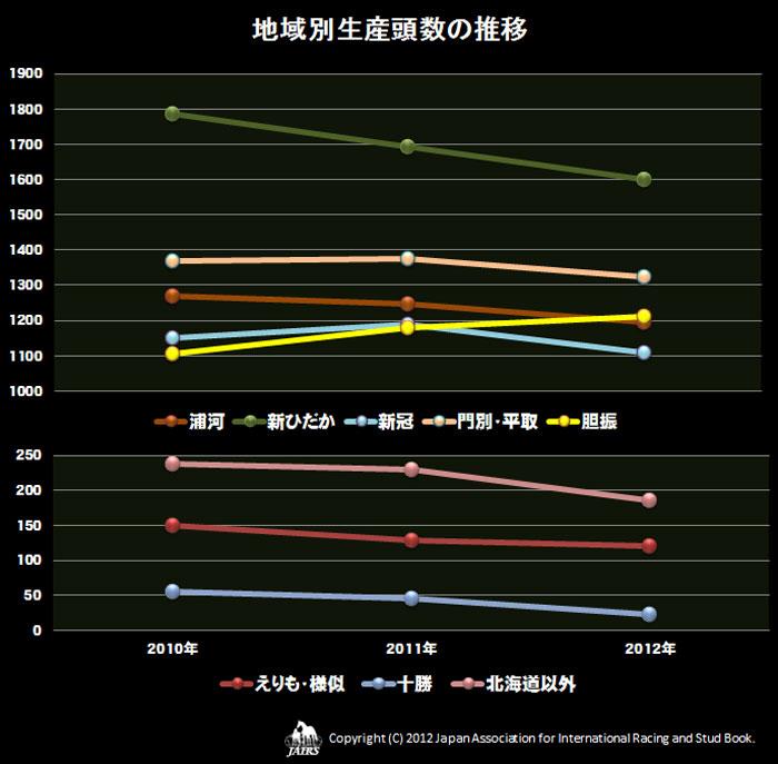 2012年地域別生産頭数の推移