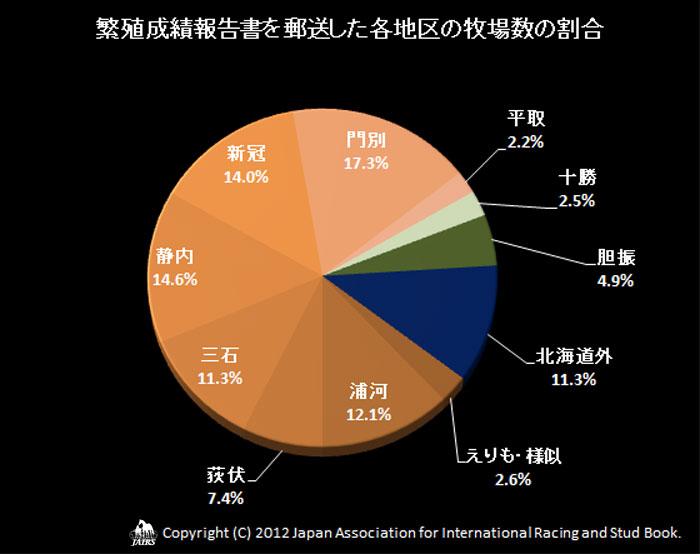 2012年繁殖成績報告書送付枚数と生産頭数