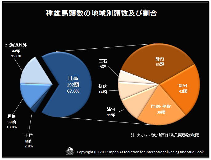 2012年種雄馬頭数の地域別頭数及び割合