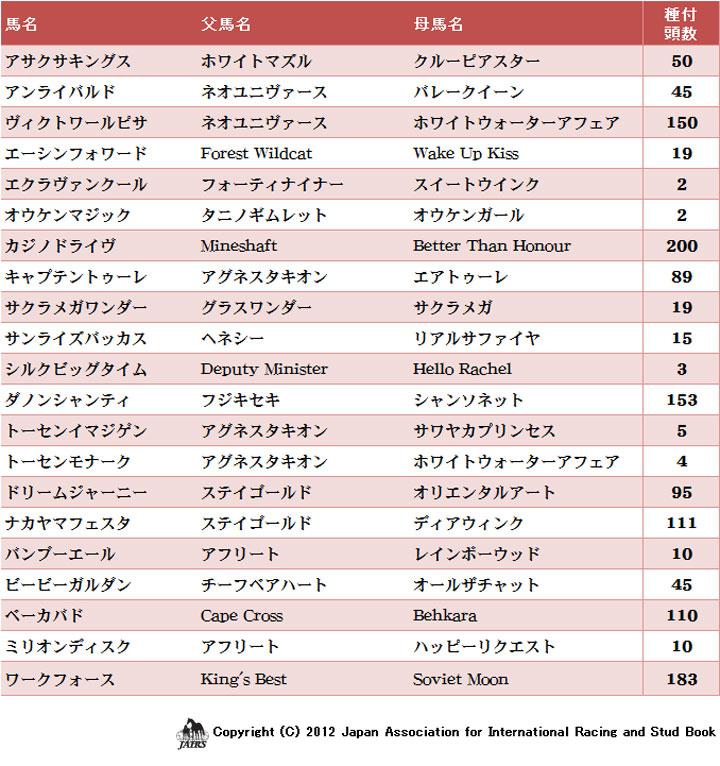 2012年初供用種雄馬の種付頭数
