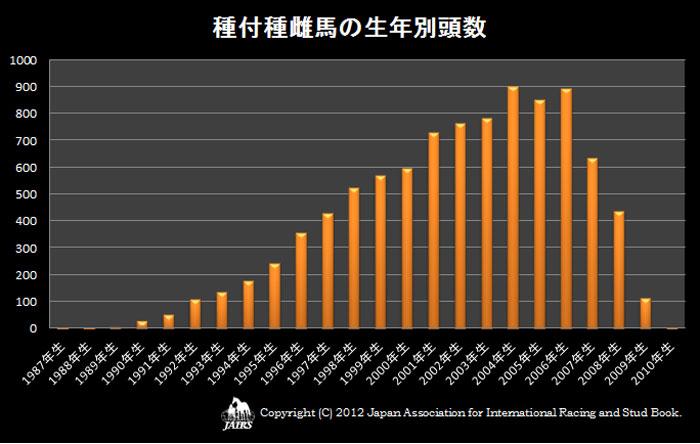 2012年種付種雌馬の生年別頭数