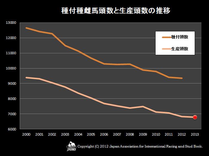 2012年種付種雌馬の頭数と生産頭数の推移