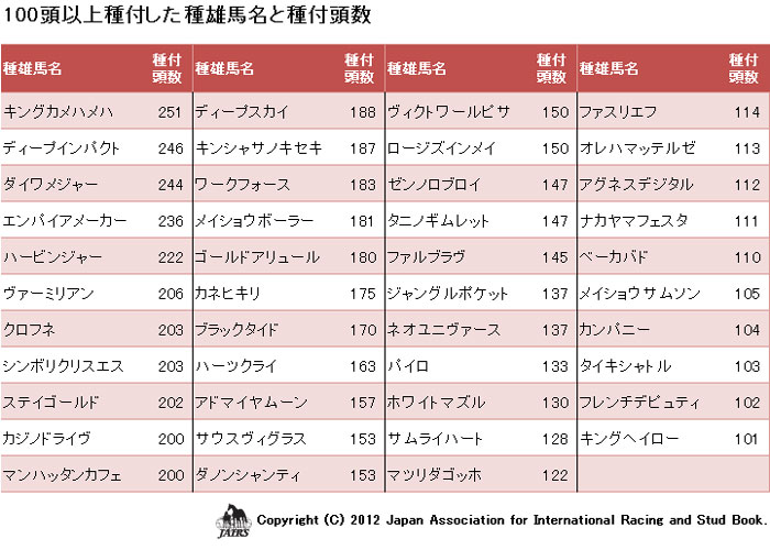 2012年100頭以上種付けした種雄馬