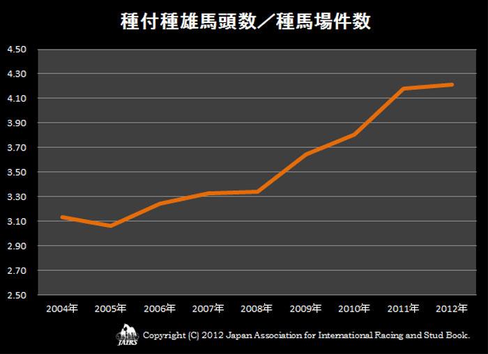種付種雄馬頭数/種馬場件数2004〜2012