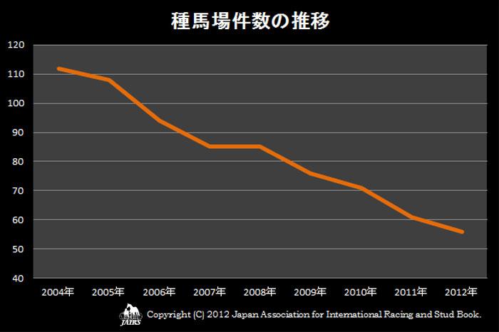 種馬場件数の推移2004〜2012