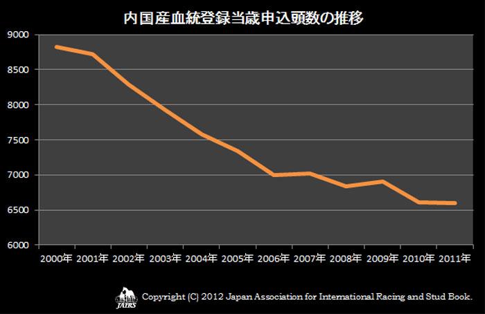 2011年内国産血統登録当歳申込頭数