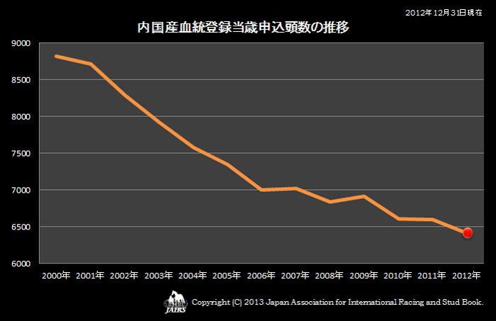 2012年内国産血統登録当歳申込頭数の推移
