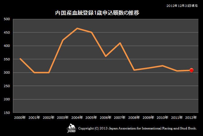 2012年内国産血統登録1歳申込頭数の推移