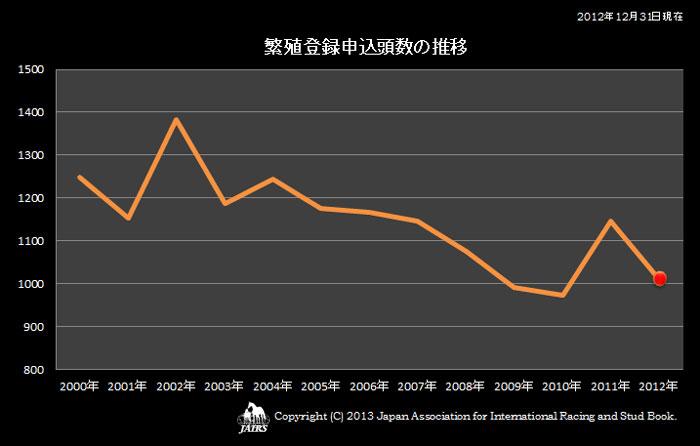 2012年繁殖登録申込頭数の推移