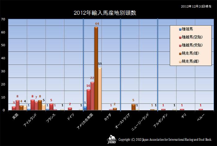 2012年輸入馬産地別頭数
