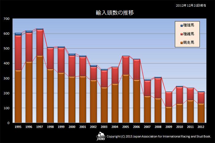 1995〜2012年輸入頭数の推移
