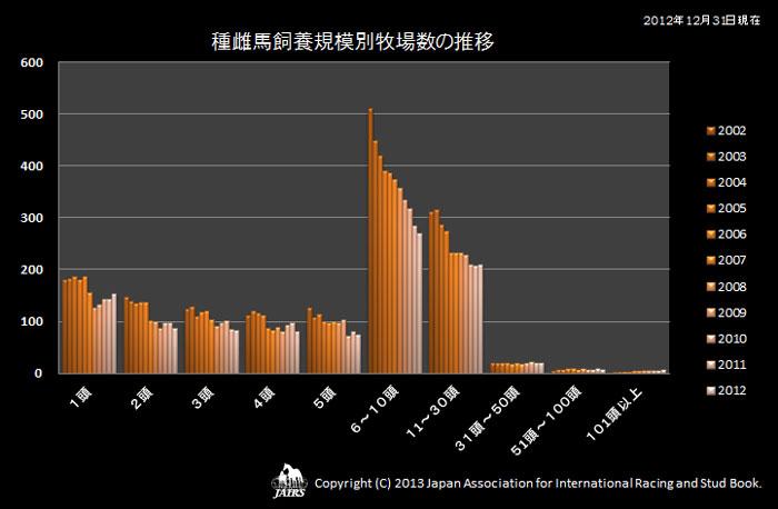 種雌馬飼養規模別牧場数の推移