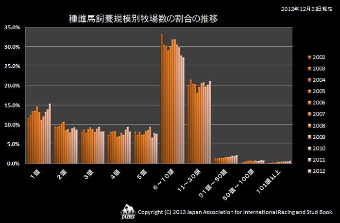 種雌馬飼養規模別牧場数の割合の推移