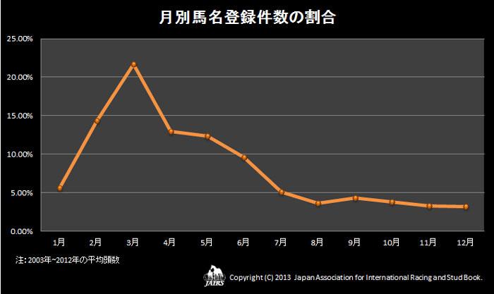 月別馬名登録件数の割合