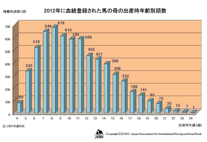2012年に血統登録された馬の母の出産年齢別頭数(JPG)