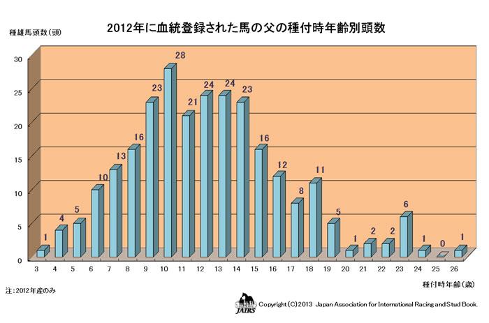 2012年血統登録された馬の父の種付字時年齢別頭数(JPG)