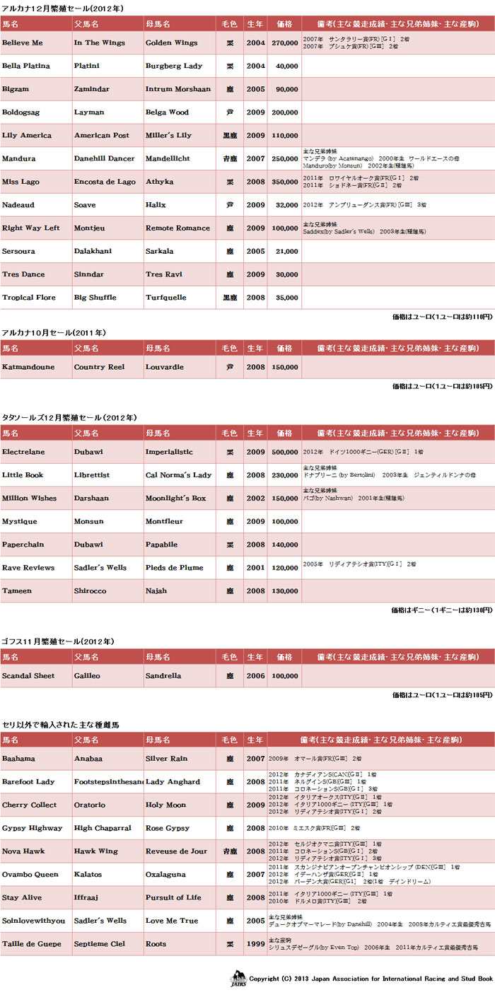 2013年輸入馬名簿03