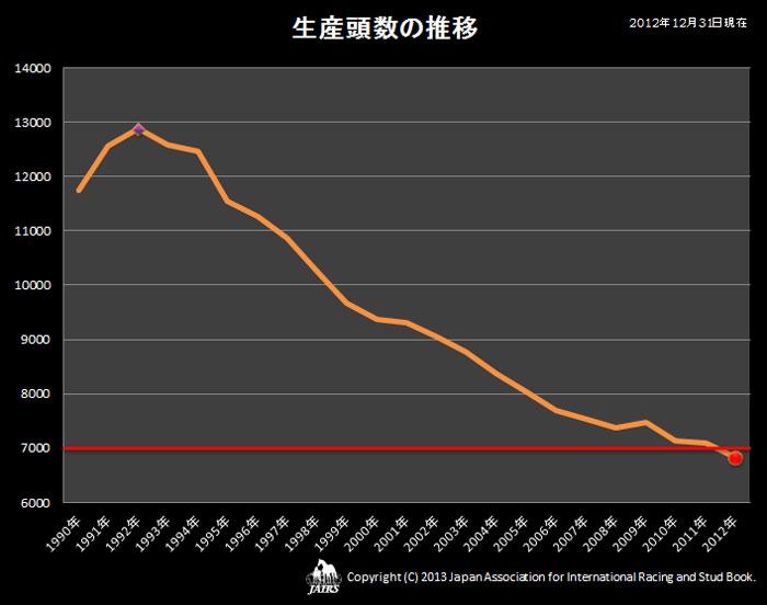 2012年生産頭数01
