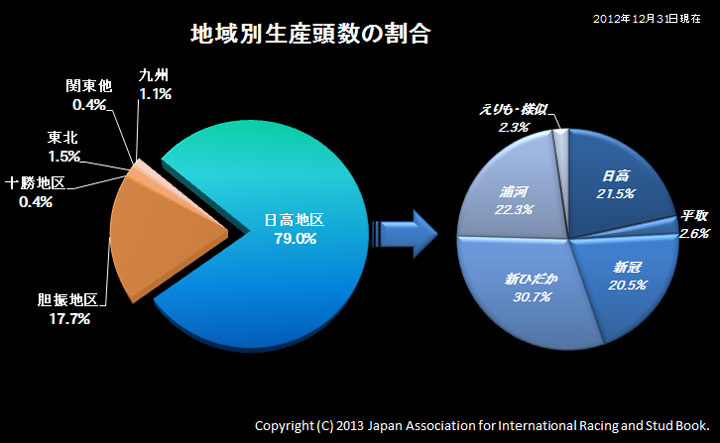 2012年生産頭数02