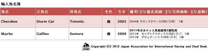 輸入馬名簿2013年2月12日