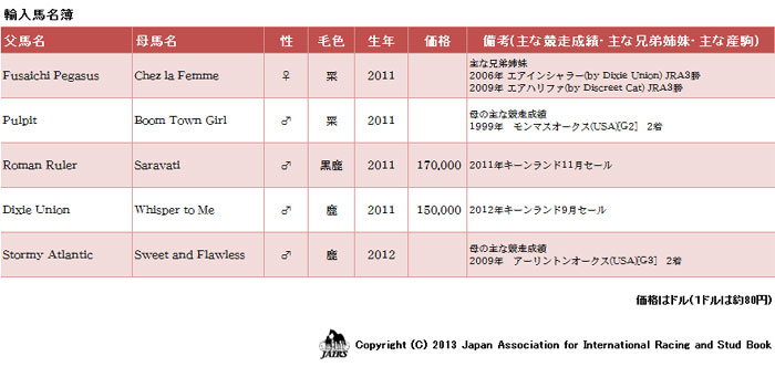 輸入馬名簿2013年2月18日
