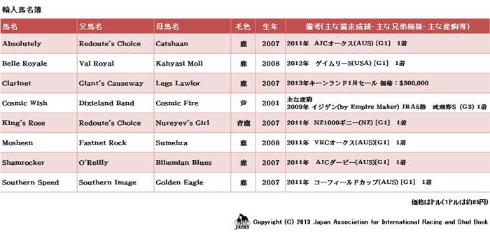 輸入馬名簿2013年2月25日