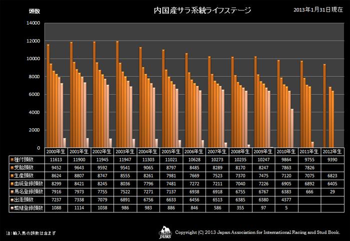2012年軽種馬統計表