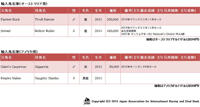 2013年輸入馬名簿04