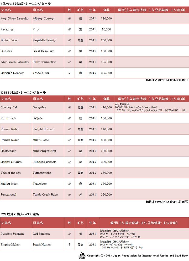 輸入馬名簿2013年4月22日