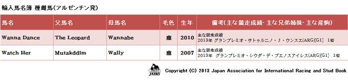 2013年 輸入馬名簿(アルゼンチン発)