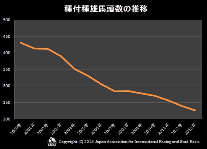 2013年種付種雄馬頭数の推移