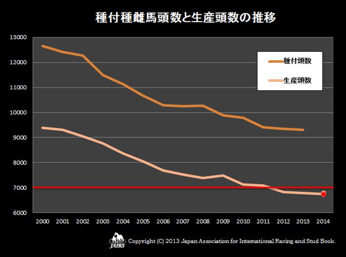 2013年種付種雌馬と生産頭数の推移