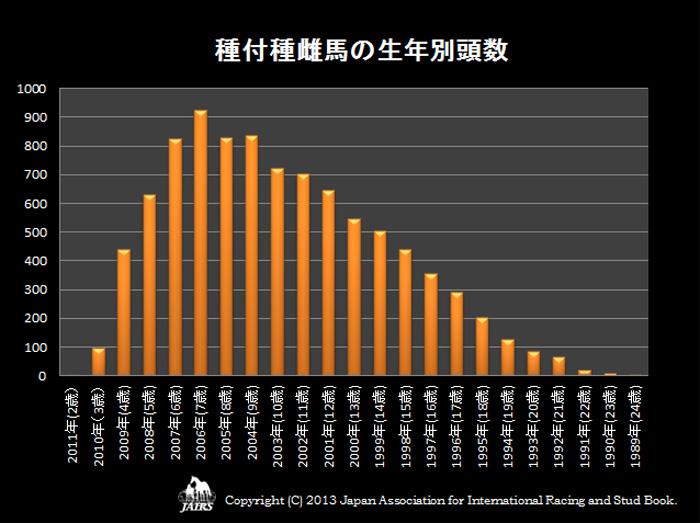 2013年 種付種雌馬の生年別頭数