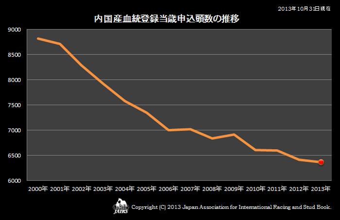 2013年内国産血統当歳申込頭数の推移