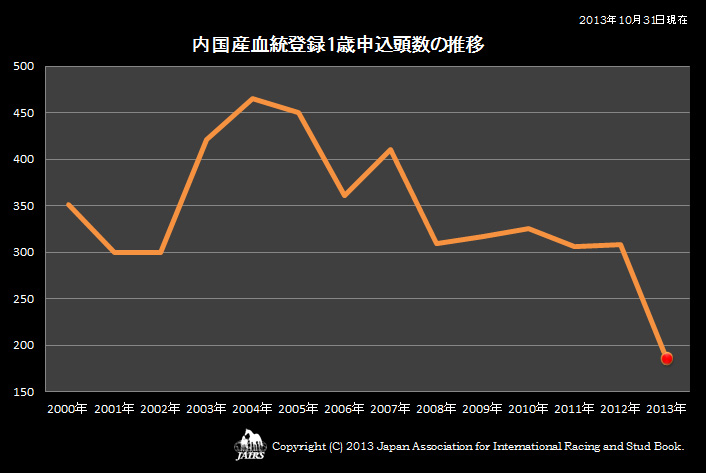 2013年内国産血統登録1歳申込頭数の推移