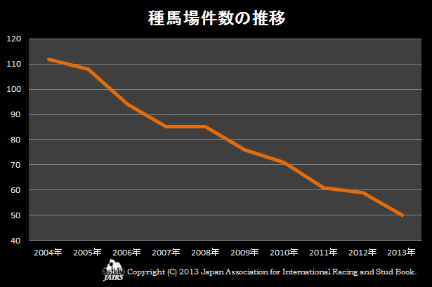 2013年種馬場件数の推移
