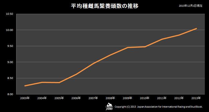 2013年平均種雌馬繋養頭数の推移