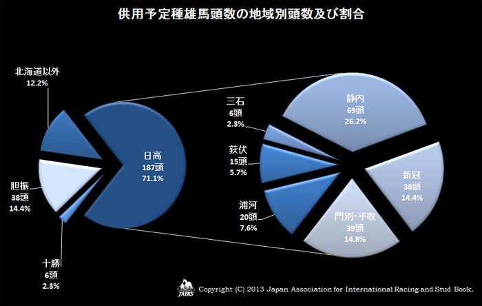 2013年供用予定種雄馬頭数の地域別頭数及び割合