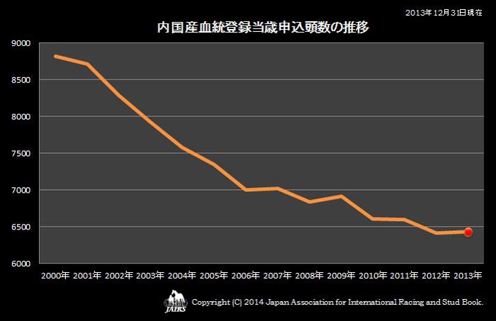 2013年内国産血統登録当歳申込頭数の推移