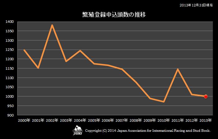 2013年繁殖登録申込頭数の推移
