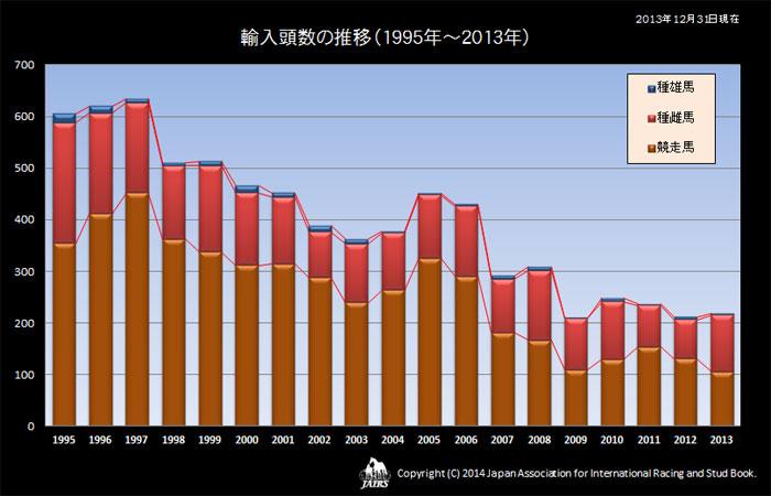 2013年輸入頭数の推移