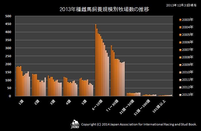 2013年種雌馬飼養規模別牧場数の推移