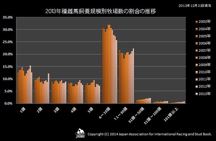 2013年種雌馬規模別牧場数の割合の推移